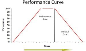 PerformanceCurve2